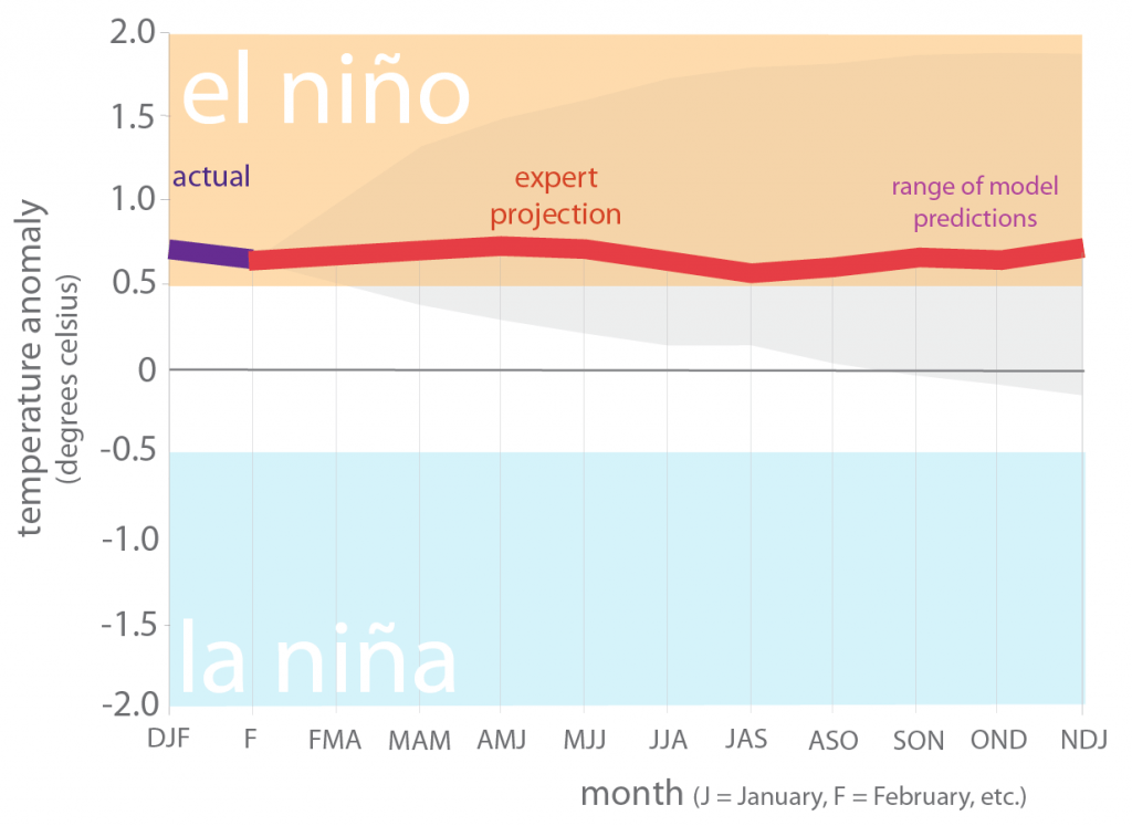 Figure 6. Forecasts of sea surface temperature anomalies for the Niño 3.4 Region as of March 19, 2019 (modified from source).