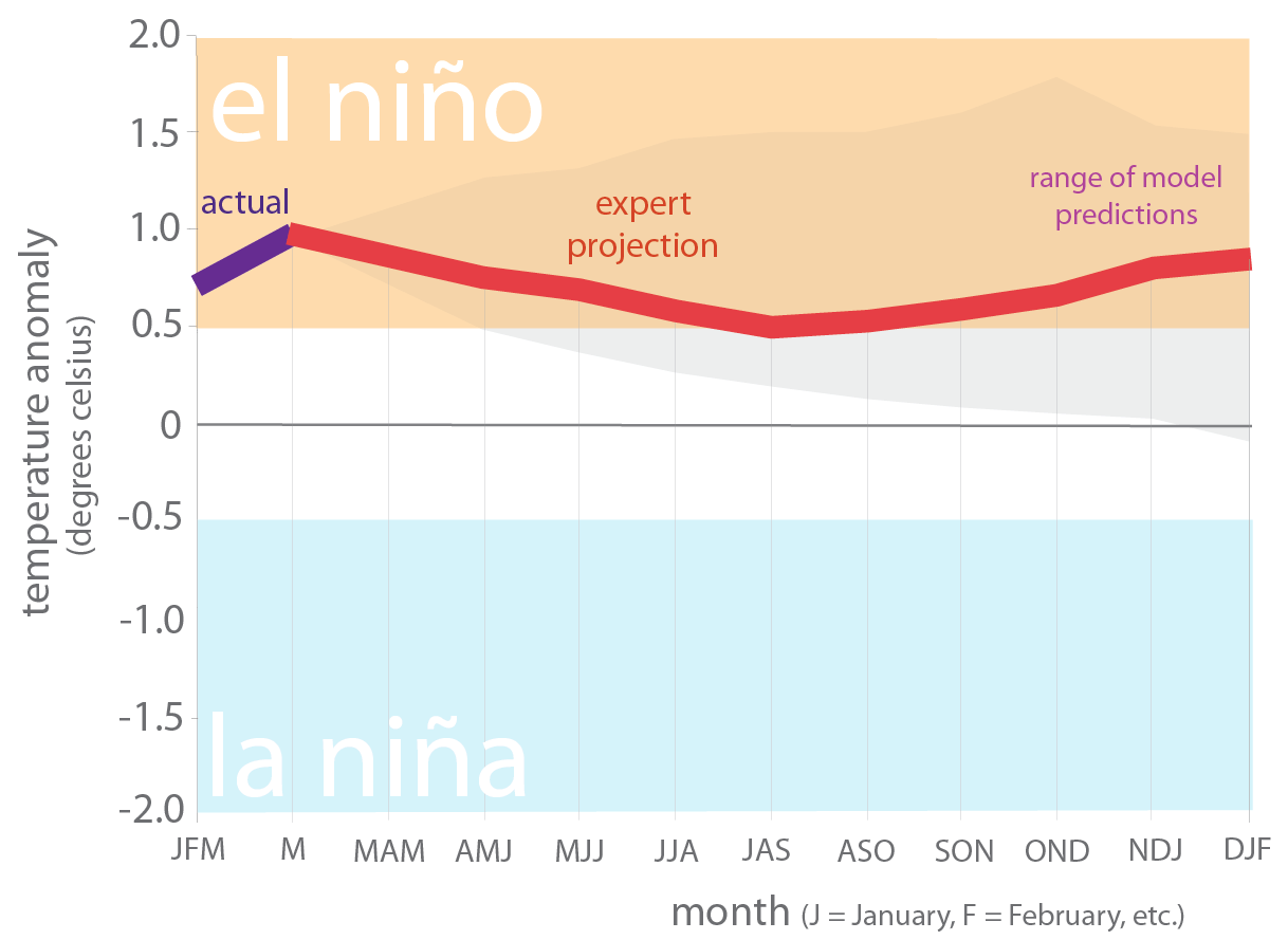 Figure 6. Forecasts of sea surface temperature anomalies for the Niño 3.4 Region as of April 19, 2019 (modified from source).