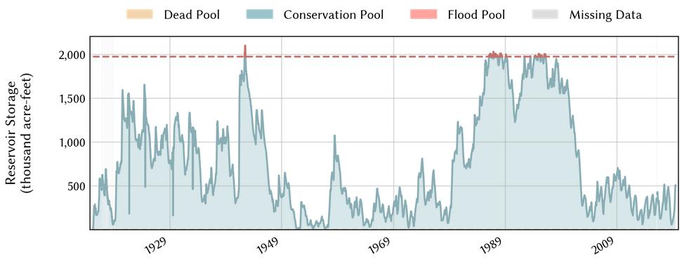 Figure 5c: Reservoir storage in Elephant Butte since inundation (source).