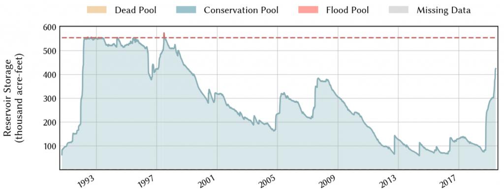 Figure 5d: Reservoir storage in O.H. Ivie since inundation 2017 (source).