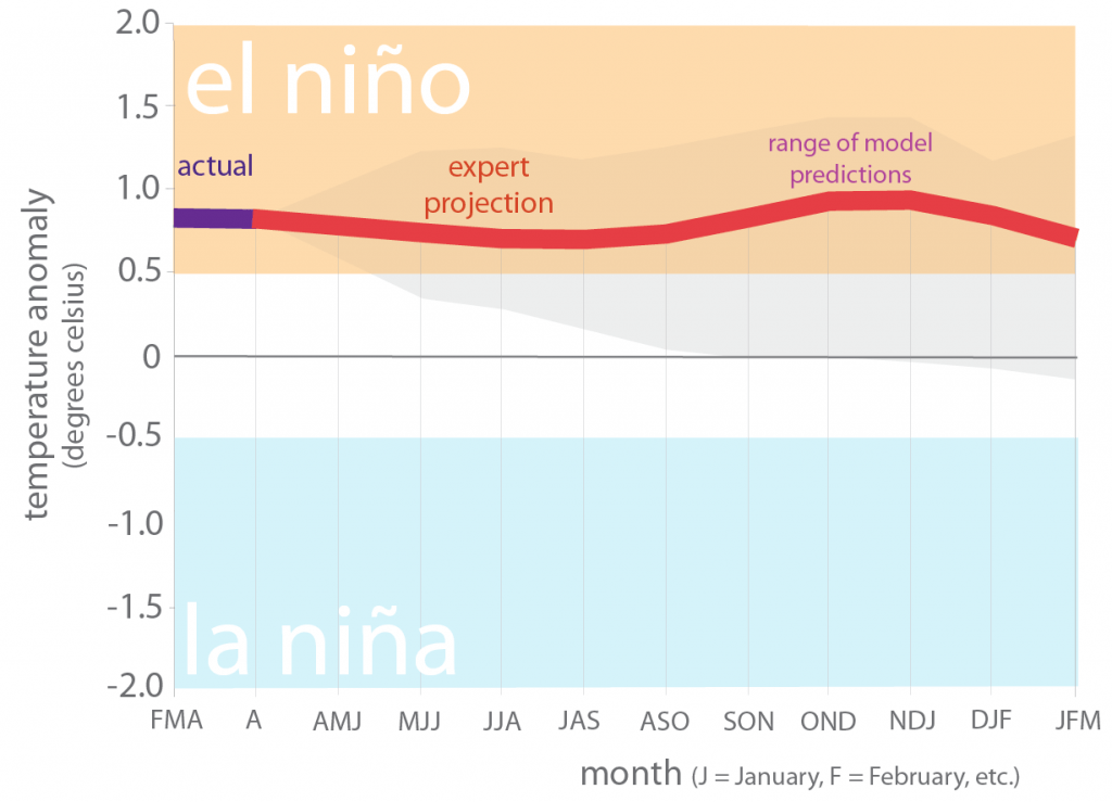 Figure 6. Forecasts of sea surface temperature anomalies for the Niño 3.4 Region as of May 20, 2019 (modified from source).