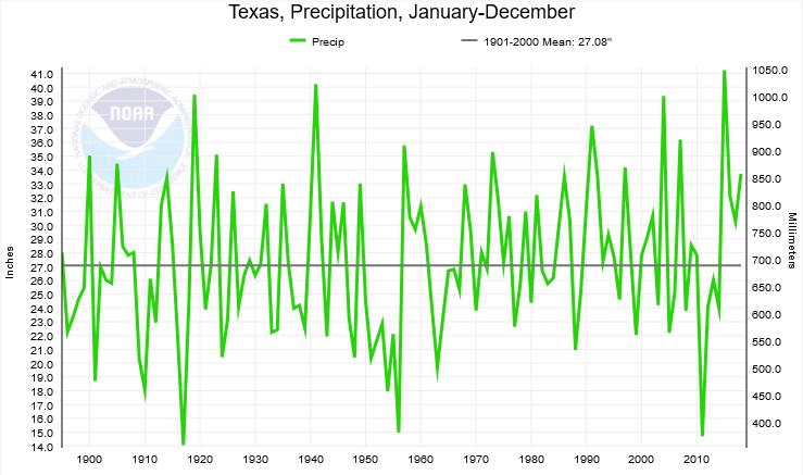 Figure 1b: Average annual precipitation in Texas (source).