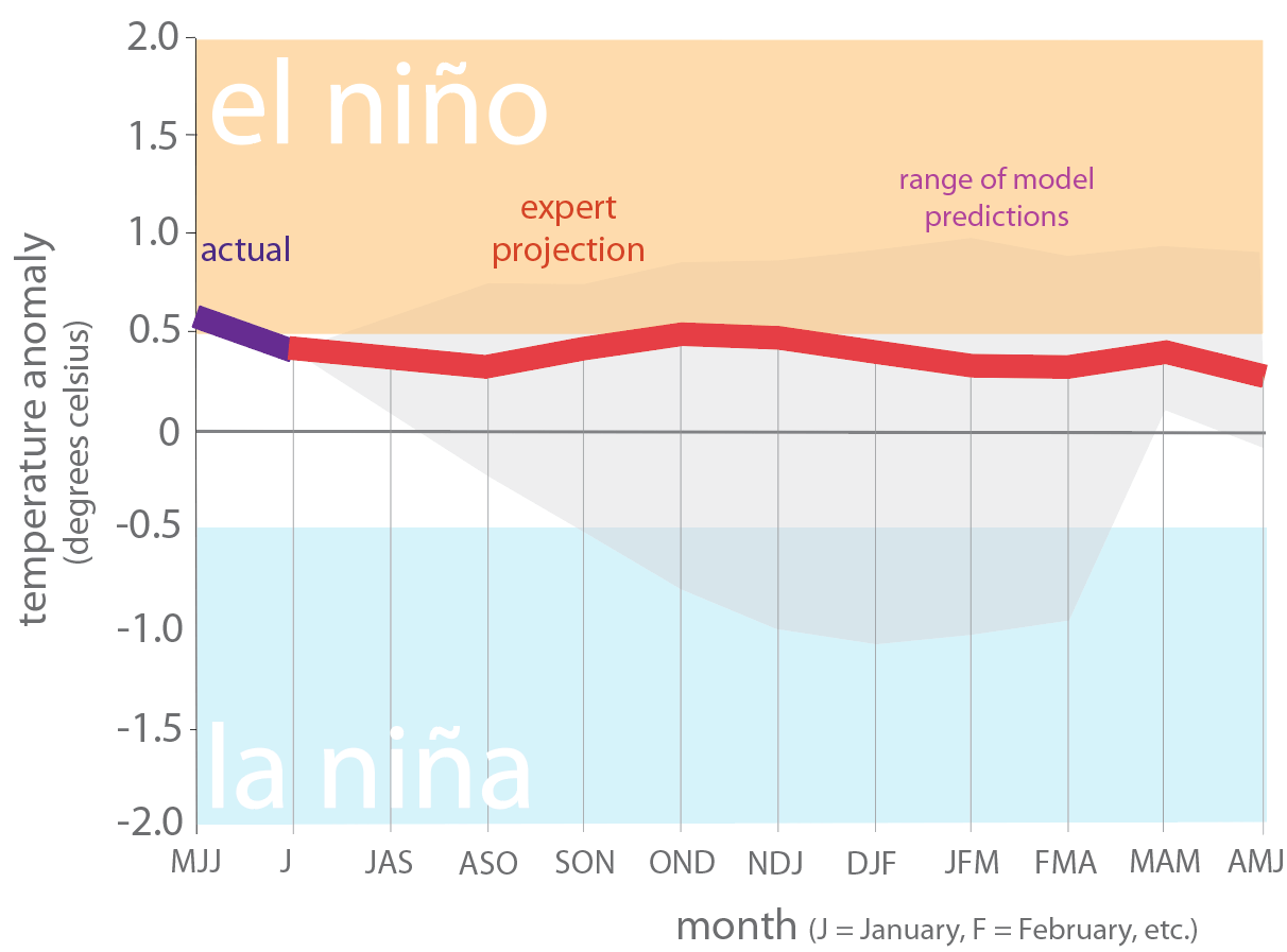 Figure 6. Forecasts of sea surface temperature anomalies for the Niño 3.4 Region as of August 19, 2019 (modified from source).