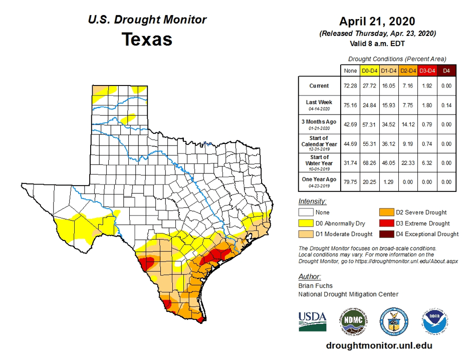 outlook+water: April 2020
