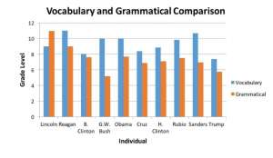 graph of politicians' vocab and grammar