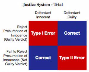 contingency table of error types