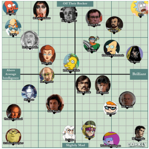 graph of mad scientists