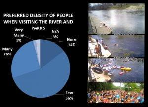 River-usage