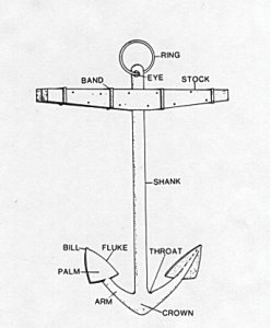 Figure 1: From Anchors: An illustrated history by Curryer, Betty N.