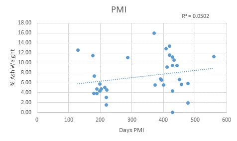 Figure 1 shows a very weak and nonsignificant positive trend in PMI days versus ash weight percentages, suggesting that the ash weight percent increases with time. However, the number of PMI days only explains about 5% (R2 ) of the variation in the ash weight.