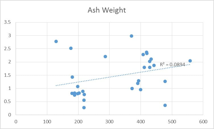 Figure 2: Difference in Ash Weight