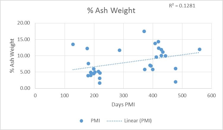 Figure 3: Percent Difference in Ash Weight