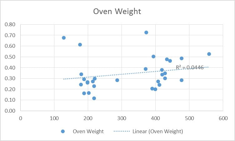 Figure 4: Difference in Oven Weight