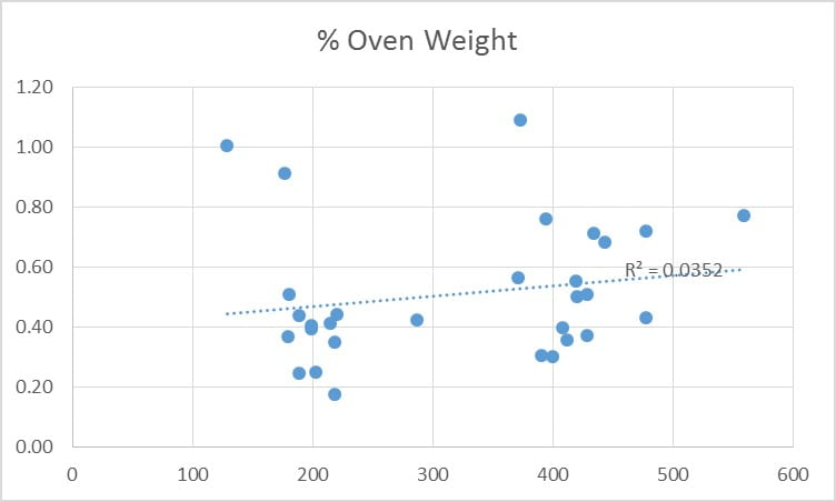 Figure 5: Percent Difference in Oven Weight