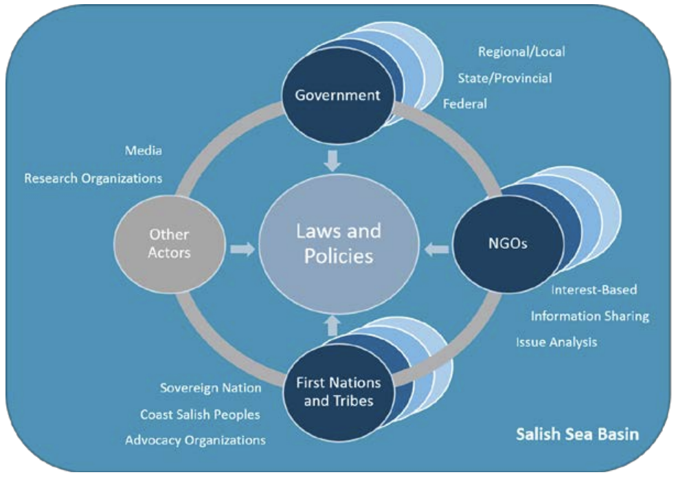 Flow chart of agencies involved in caring for the Salish Sea Basin as they relate to governing laws and policies