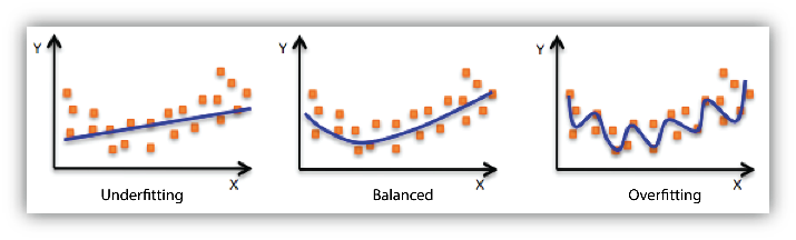 Generalization and Overfitting | Machine Learning