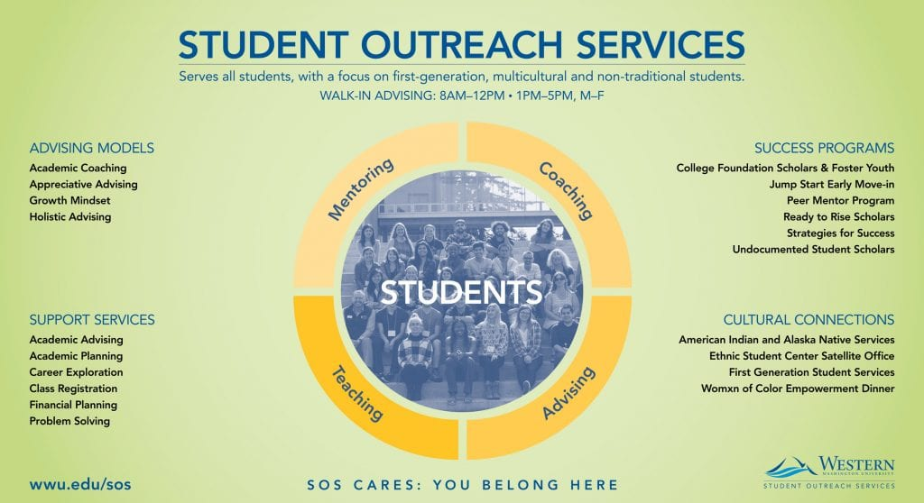 Student Outreach Services poster describing programs and services provided.