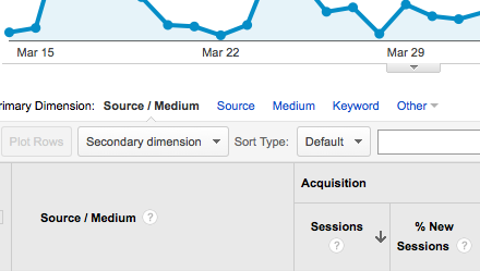 Google Analytics Acquisition Report Source/Medium