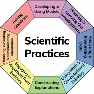 Scientific Practices