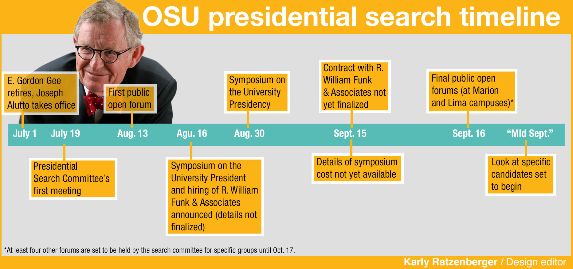 campus_presidentialtimeline