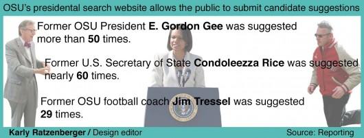 Presidentsearch