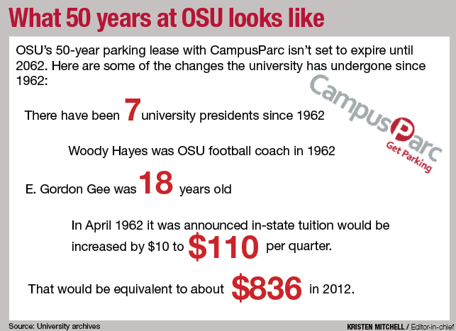 The 50-year agreement: OSU's $483M parking deal stands alone