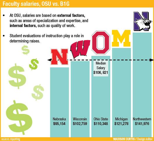 campus_salaries
