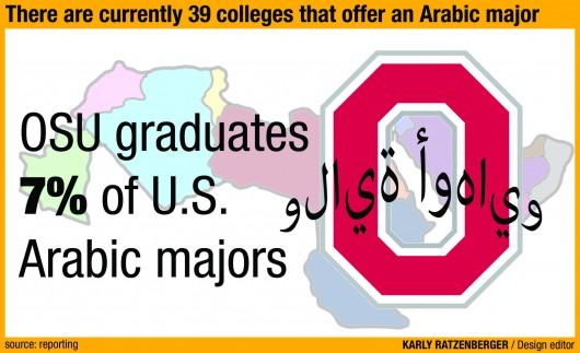 campus_arabicmajors