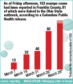 Mumps cases up to 103 in Franklin County, 66 Ohio State students affected