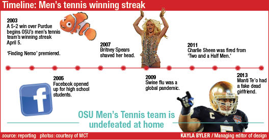 Opinion: Record-breaking men's tennis unstoppable on Columbus courts