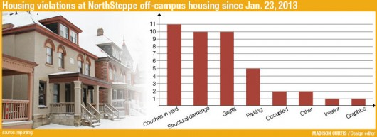campus_housingviolations