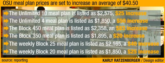Meal plan prices at Ohio State might rise for 2014-15