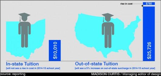 osu tuition rise