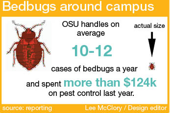 OSU is prepared if faced with bed bug issues, a university spokesman said. However, OSU sees about 10-12 cases of bed bug cases annually.  Credit: Lee McClory / Graphic designer