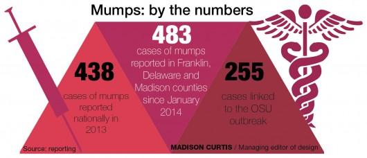 campus_mumps