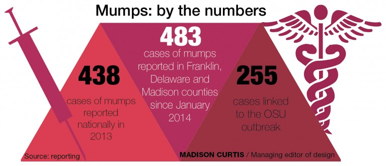 Mumps outbreak slows down