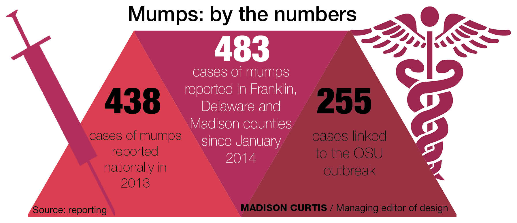 Mumps in the US 2016: Most cases seen in a decade - Outbreak News ...
