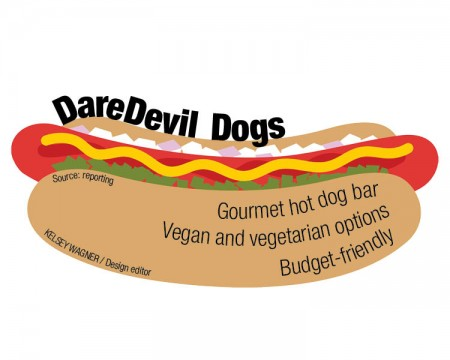 Upcoming gourmet hot dog joint to cater to those with daring palate