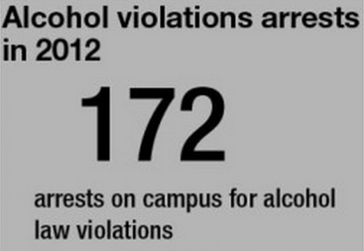 Fewer arrests for drinking violations on campus