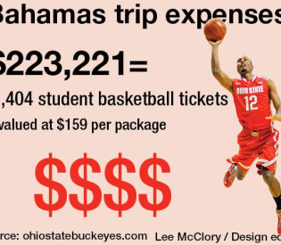 Ohio State men's basketball trip to Bahamas cost more than $200K