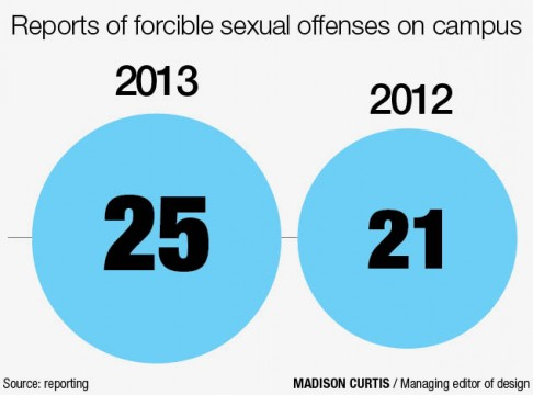 Ohio State report: Sexual assaults reported on campus increased in 2013
