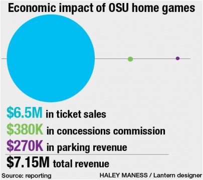 Each Ohio State football gameday brings in about $7.15M