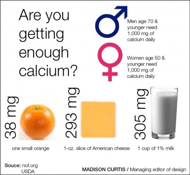 Year-long dairy campaign aims to encourage calcium consumption
