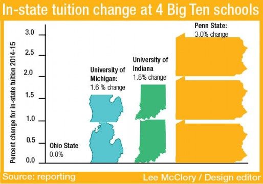 Ohio State tuition fares well against other schools