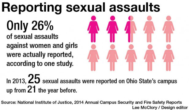 Ohio State joins 'It's On Us' campaign to raise awareness about sexual assaults
