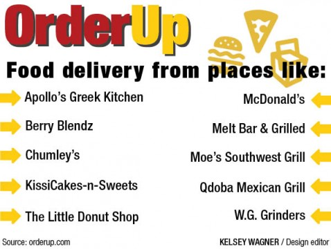 Late Night Food Delivery Columbus Ohio
