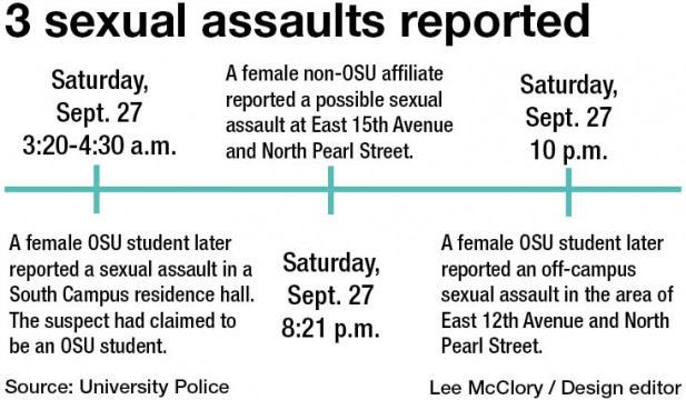 3 sexual assaults reported; 2 public safety notices issued