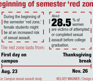 Risk of sexual assault increases in certain time frames, environments