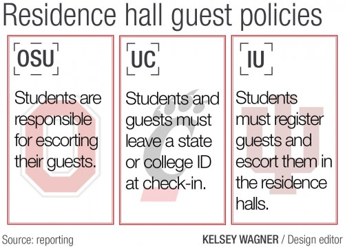 Ohio State doesn't have restrictions on dorm guests, despite recent sexual assaults