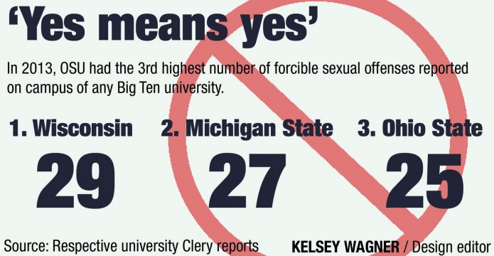 Ohio State policies have similarities to 'yes means yes' sexual consent law